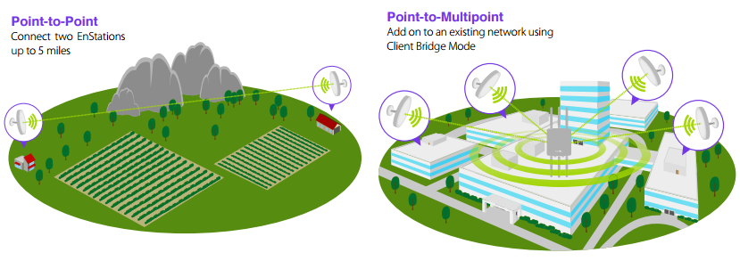 Point-to-Point & Point-to-Multipoint Deployments